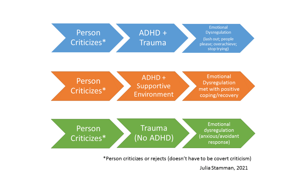Chart showing relationship of a person criticizing leading to emotional dysregulation